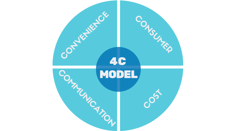 4c-model-marketing-mix_